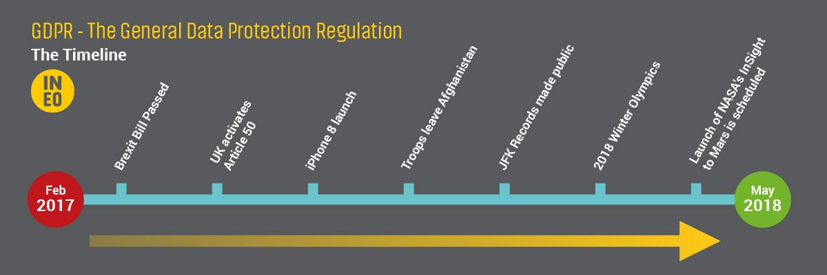 GDPR Timeline